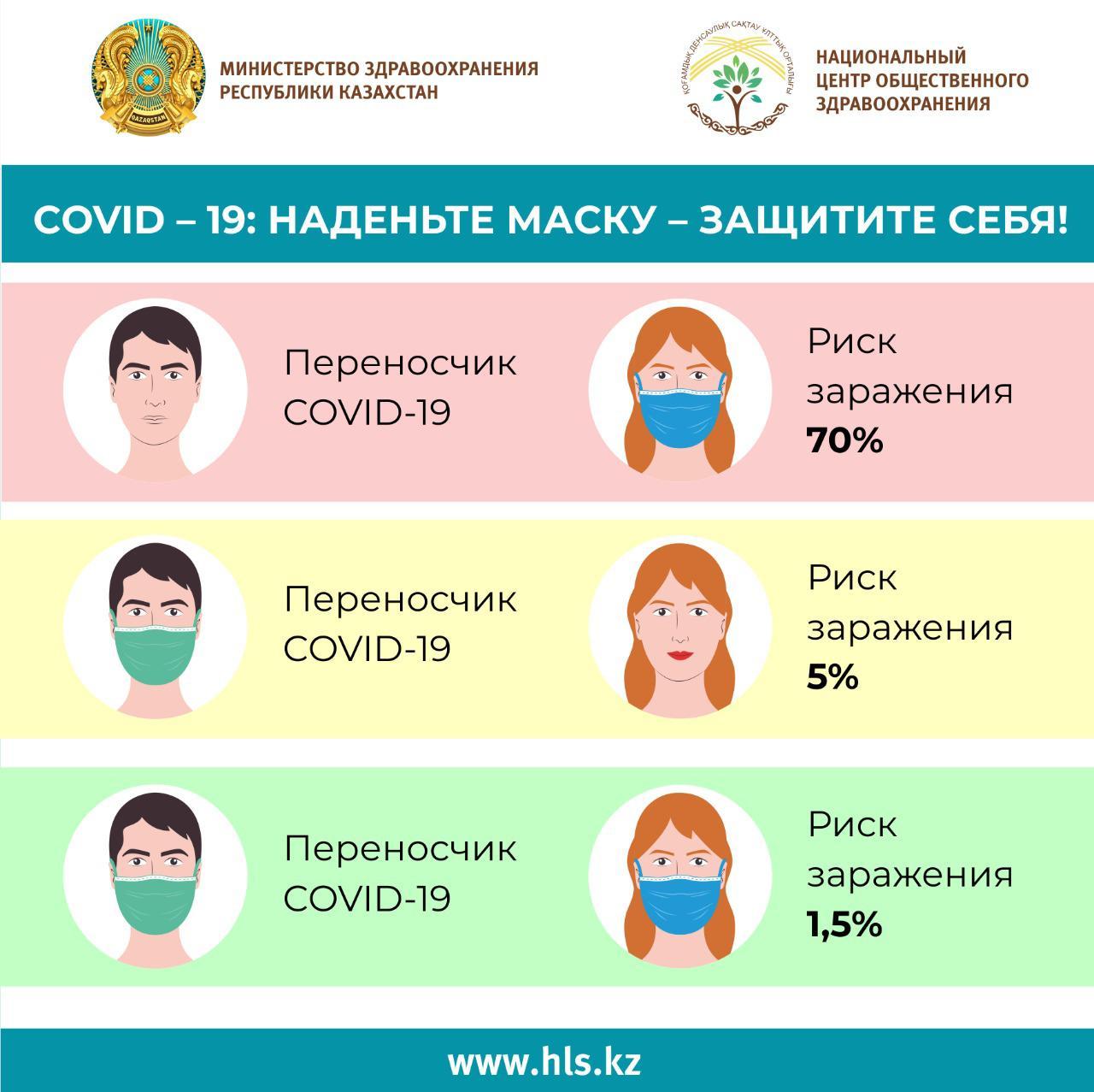COVID-19 наденьте маску-защитите себя!